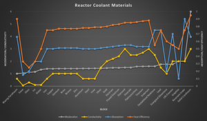 Reactor Coolant Materials.png