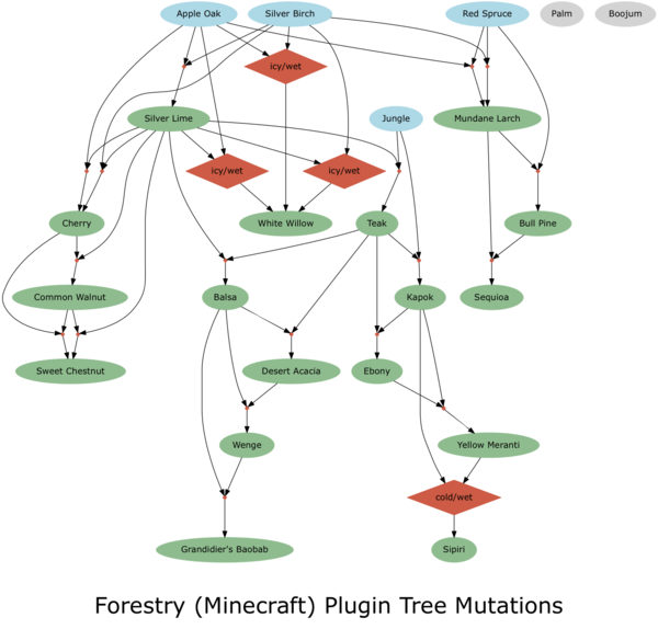 Forestry-Tree-Breeding-Graph.png